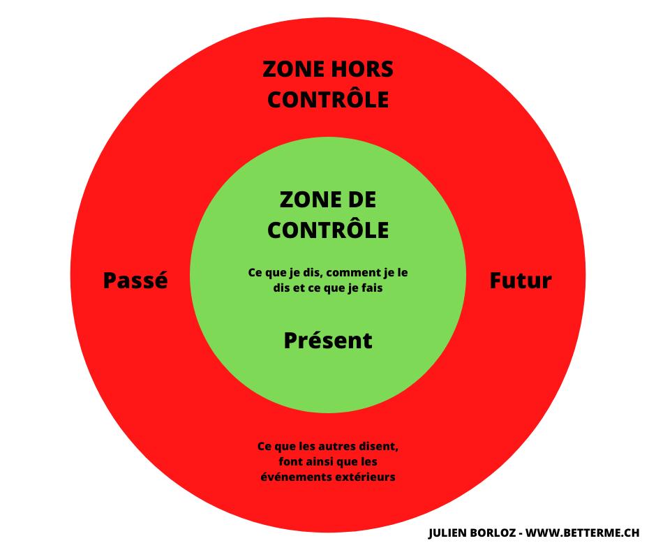 schéma explication anxiété et contrôle